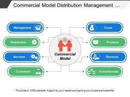 Commercial Model Distribution Management Costs Revenue Services Products