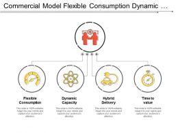 Commercial Model Flexible Consumption Dynamic Capacity Hybrid Delivery