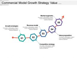 Commercial Model Growth Strategy Value Proposition Competitive Strategy