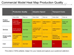 Commercial Model Heat Map Production Quality Adoption Speed Transport Costs