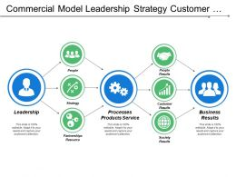 Commercial Model Leadership Strategy Customer Results Business Results