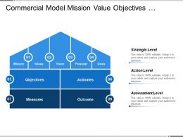 Commercial Model Mission Value Objectives Activities Measures Outcome
