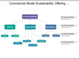 Commercial Model Sustainability Offering Monetization In Circular Manner