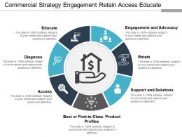 Commercial Strategy Engagement Retain Access Educate