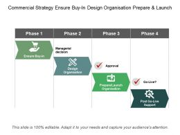 Commercial Strategy Ensure Buy In Design Organisation Prepare And Launch
