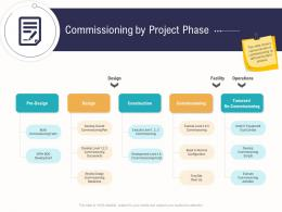 Commissioning By Project Phase Business Operations Analysis Examples Ppt Introduction