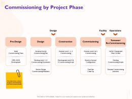 Commissioning By Project Phase Execute Level Ppt Powerpoint Presentation Portfolio Design Templates