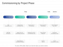 Commissioning By Project Phase Infrastructure Construction Planning Management Ppt Sample