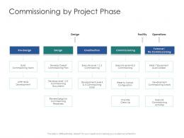 Commissioning By Project Phase Infrastructure Engineering Facility Management Ppt Demonstration