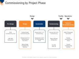 Commissioning By Project Phase Infrastructure Management Service Ppt Icon Background