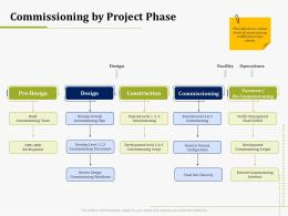 Commissioning By Project Phase IT Operations Management Ppt Inspiration Grid