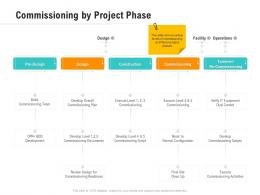 Commissioning By Project Phase Optimizing Business Ppt Infographics