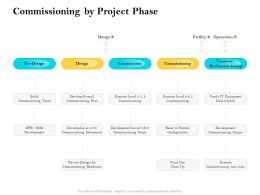 Commissioning By Project Phase Ppt Powerpoint Diagrams