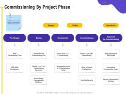 Commissioning By Project Phase Reset Normal Ppt Powerpoint Presentation Outline Inspiration