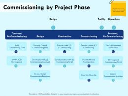 Commissioning By Project Phase Reset Ppt Powerpoint Presentation Portfolio