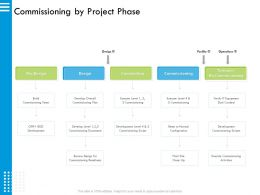 Commissioning By Project Phase Scripts Ppt Powerpoint Presentation Inspiration Vector