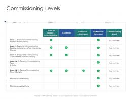 Commissioning Levels Infrastructure Engineering Facility Management Ppt Portrait