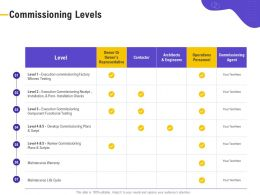 Commissioning Levels Installation Checks Ppt Powerpoint Presentation File Example