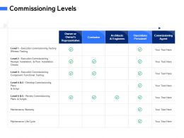 Commissioning Levels M3064 Ppt Powerpoint Presentation Outline Grid