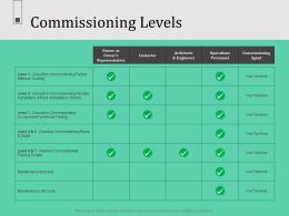 Commissioning Levels N571 Ppt Powerpoint Presentation Designs Download