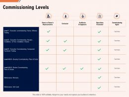 Commissioning Levels Operations Ppt Powerpoint Presentation Example File