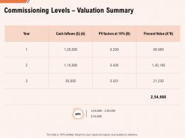 Commissioning Levels Valuation Summary Ppt Powerpoint Gallery Objects