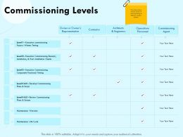 Commissioning Levels Witness Testing Ppt Powerpoint Presentation Layout Ideas