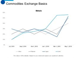 Commodities Exchange Basics Finance Ppt Summary Background Designs