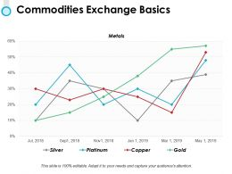 Commodities Exchange Basics Ppt Powerpoint Presentation File Example File