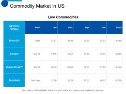 Commodity Market In US Business Planning Ppt Summary Show