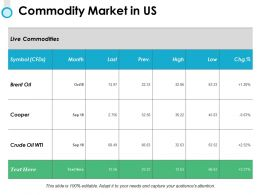 Commodity Market In Us Compare Ppt Powerpoint Presentation File Aids