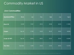 Commodity Market In Us Table Ppt Powerpoint Presentation Model Graphics Tutorials