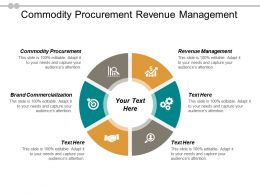 Commodity Procurement Revenue Management Brand Commercialization Architecture Earp Cpb