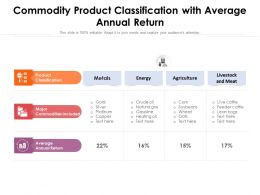 Commodity Product Classification With Average Annual Return