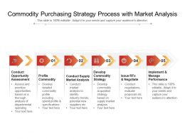 Commodity Purchasing Strategy Process With Market Analysis
