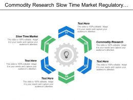 Commodity Research Slow Time Market Regulatory Change Customer Service