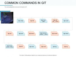 Common Commands In Git Remote Ppt Powerpoint Presentation Infographic