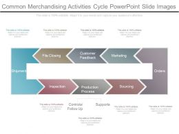 Common Merchandising Activities Cycle Powerpoint Slide Images