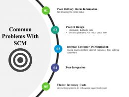 Common Problems With Scm Example Ppt Presentation