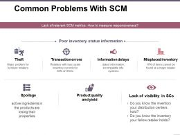 Common Problems With Scm Presentation Powerpoint Templates