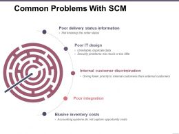 Common Problems With Scm Presentation Slides