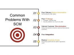 Common Problems With Scm Presentation Visuals
