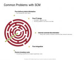Common Problems With SCM Status Information Sustainable Supply Chain Management Ppt Structure