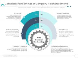 Common Shortcomings Of Company Vision Statements Company Ethics Ppt Mockup
