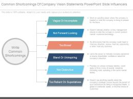 Common Shortcomings Of Company Vision Statements Powerpoint Slide Influencers