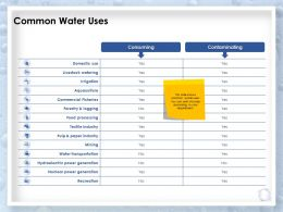 Common Water Uses Commercial Ppt Powerpoint Presentation Slides Example Introduction