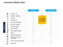 common water uses urban water management ppt clipart