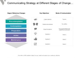 Communicating Strategy At Different Stages Of Change Continuum Includes Objectives And Convey Mode