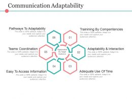 Communication Adaptability Presentation Images