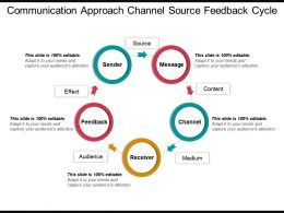Communication Approach Channel Source Feedback Cycle